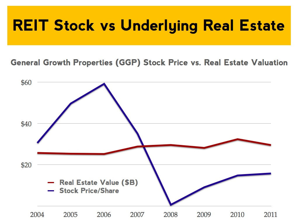REITs versus Direct Real Estate:  What should you invest in?