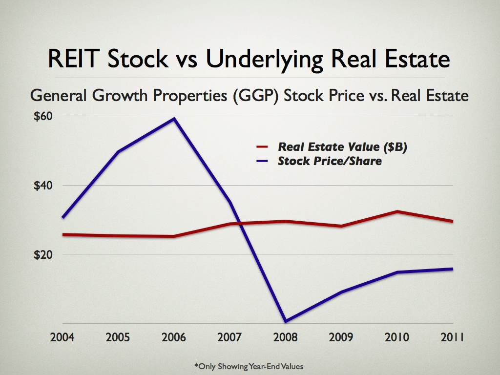 REIT vs Real Estate