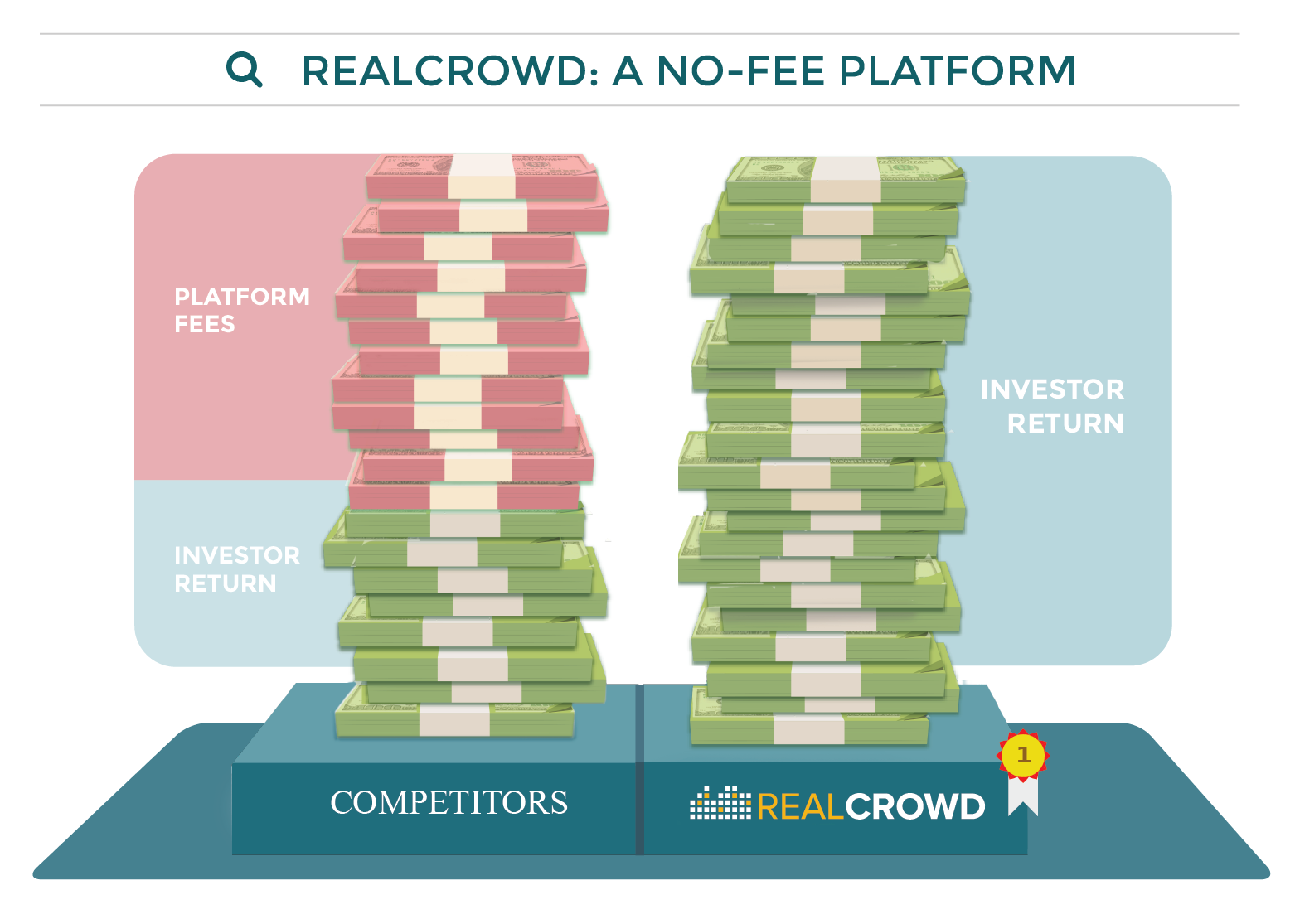 How RealCrowd Stays Fee Free for Investors