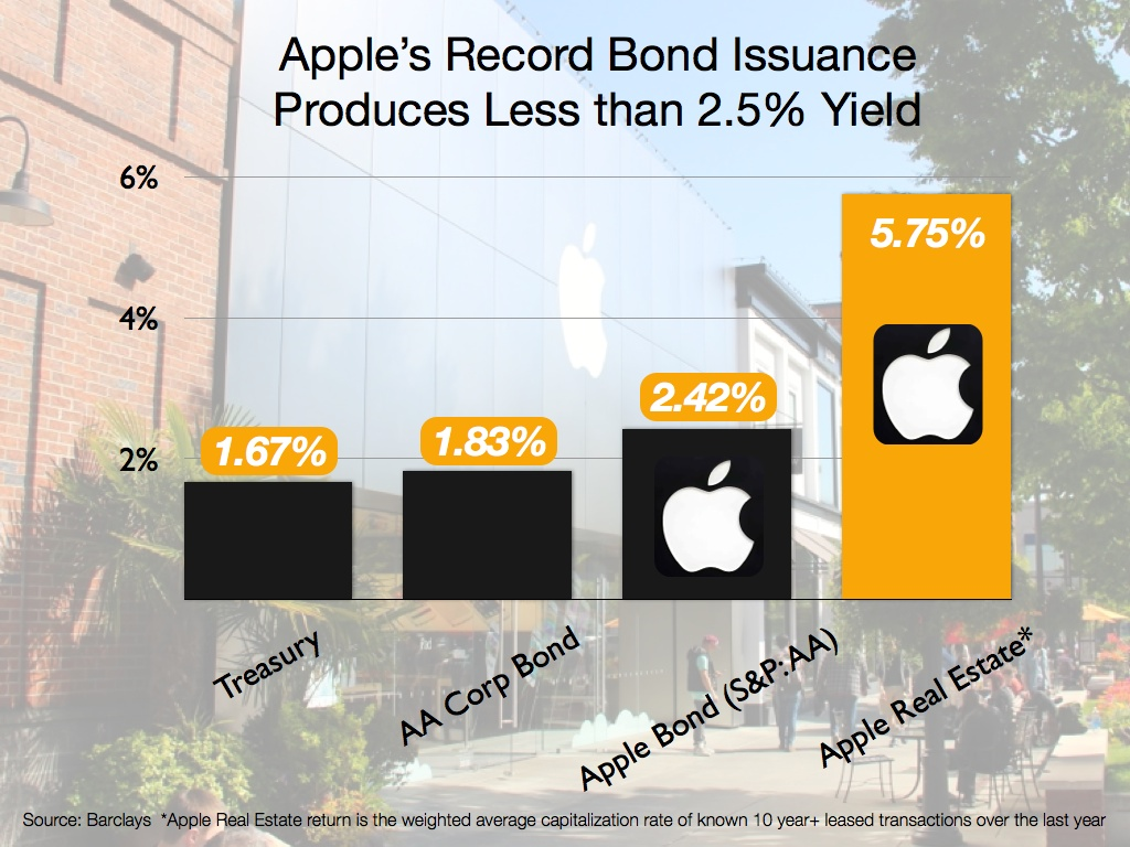 Apple's Record Bond Issuance Compared to Commercial Real Estate