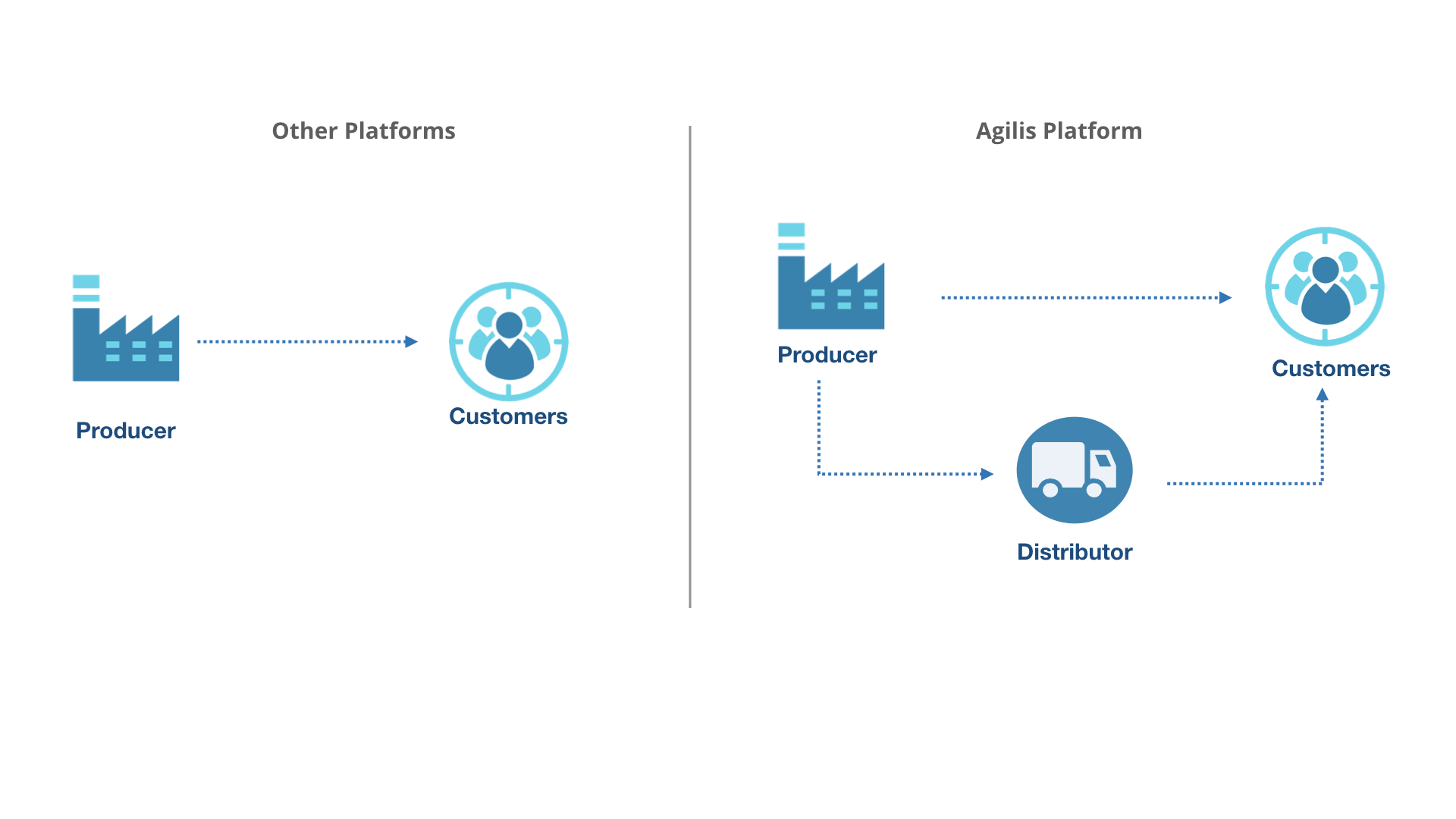 Agilis: A Commerce Platform that solves producers' dilemma