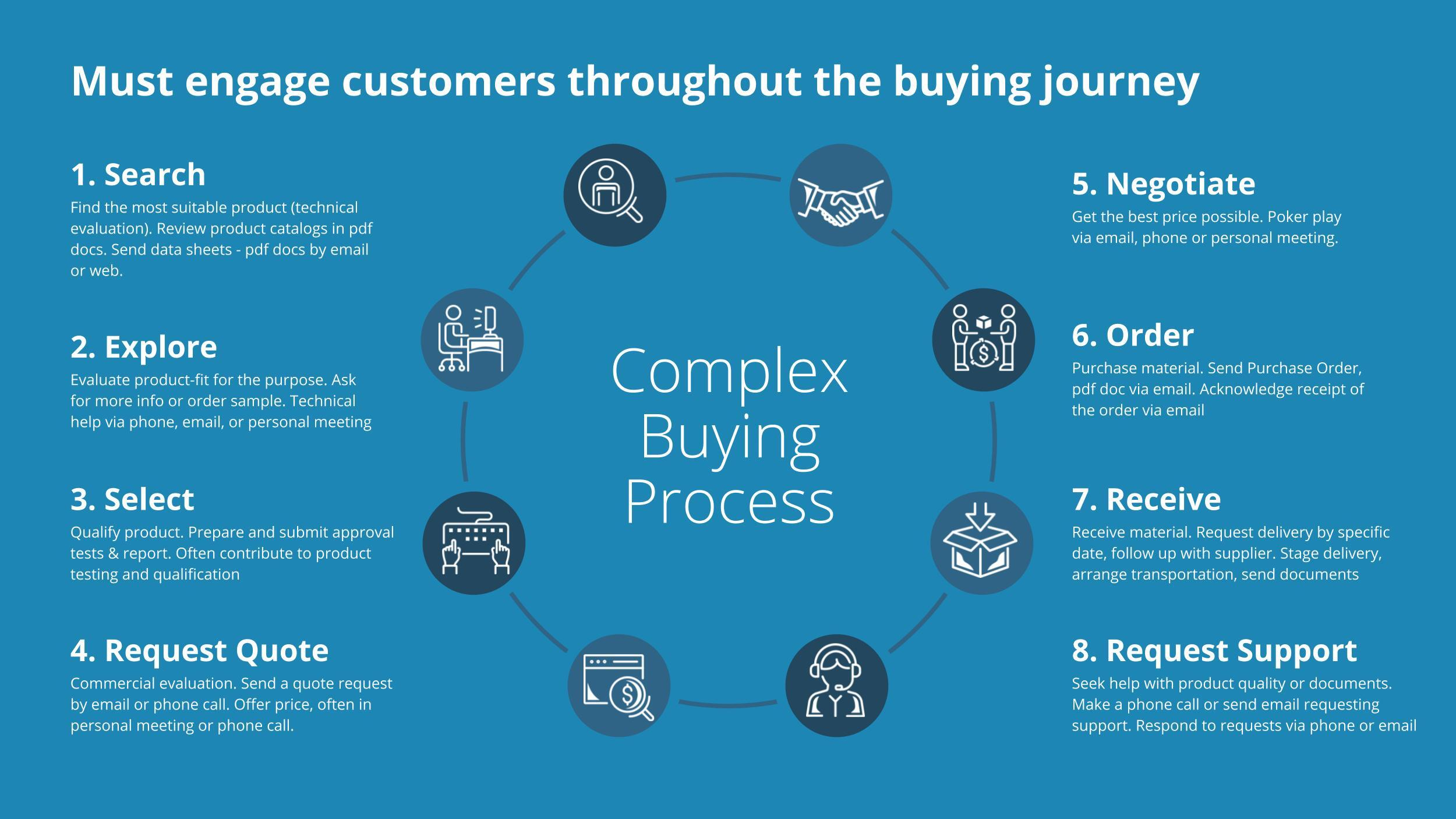 Making eCommerce Easy and Intuitive by Focusing on User Experience