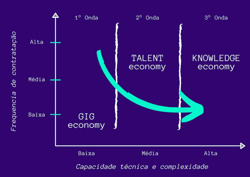 A nova geração de Marketplaces e o futuro do trabalho