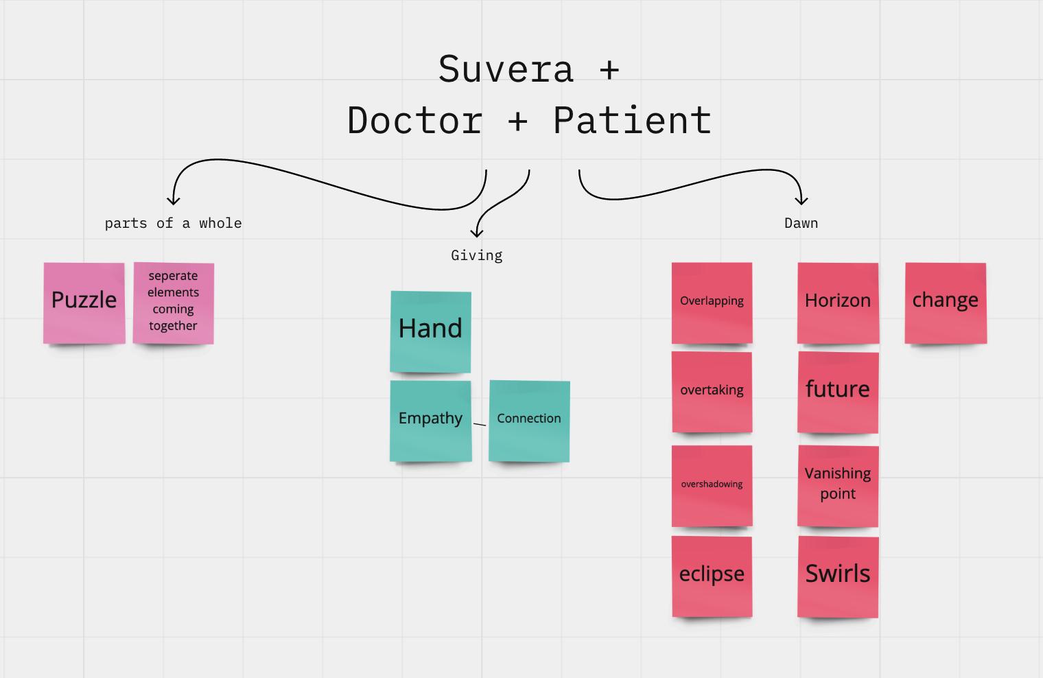 suvera + doctor + patient diagram