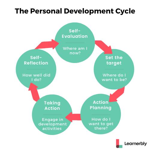 Personal Development Plan Cycle