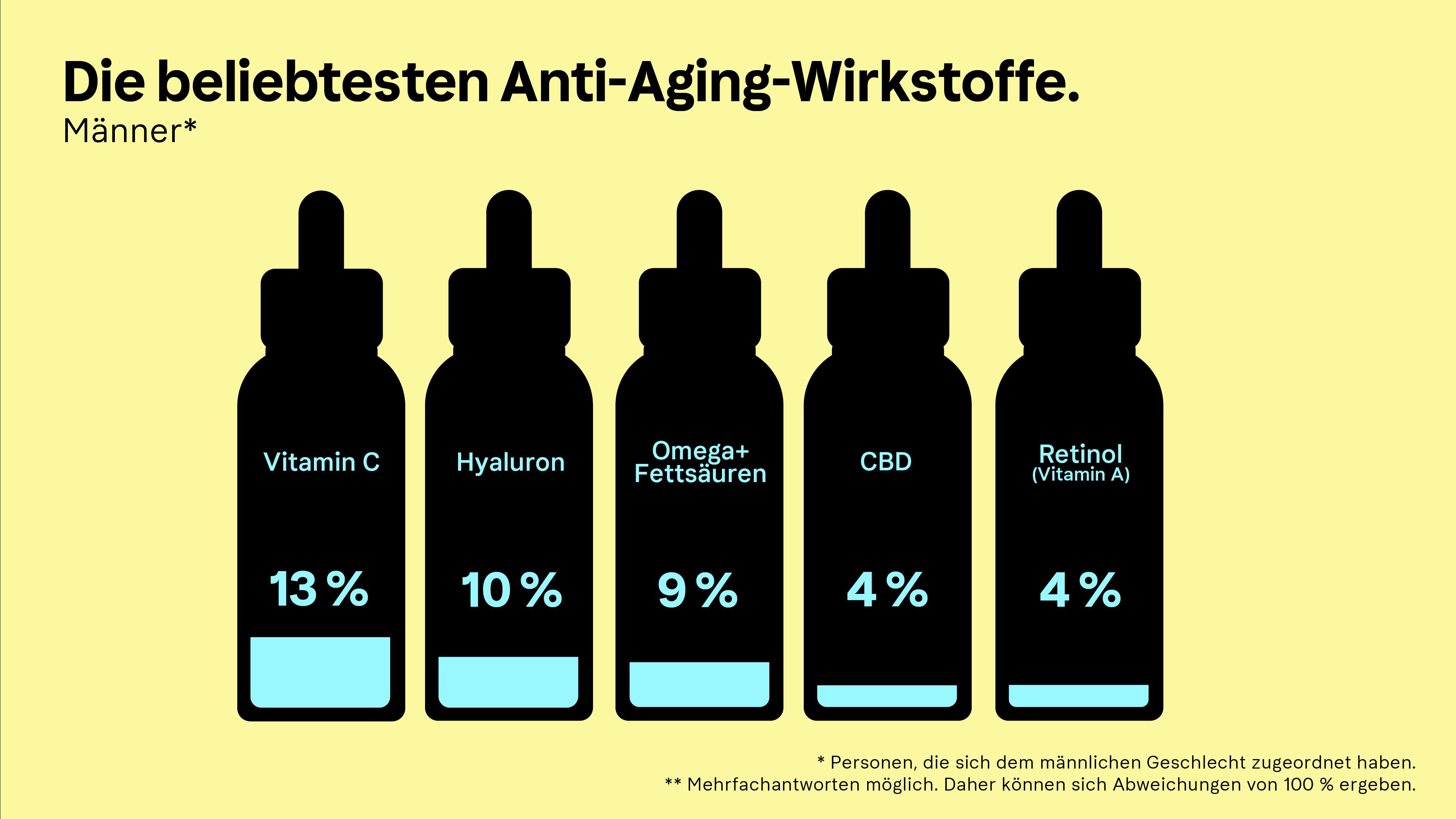 Infografik des Klarna Trendreport Beauty zum Thema beliebteste Anti-Aging-Produkte bei Männern