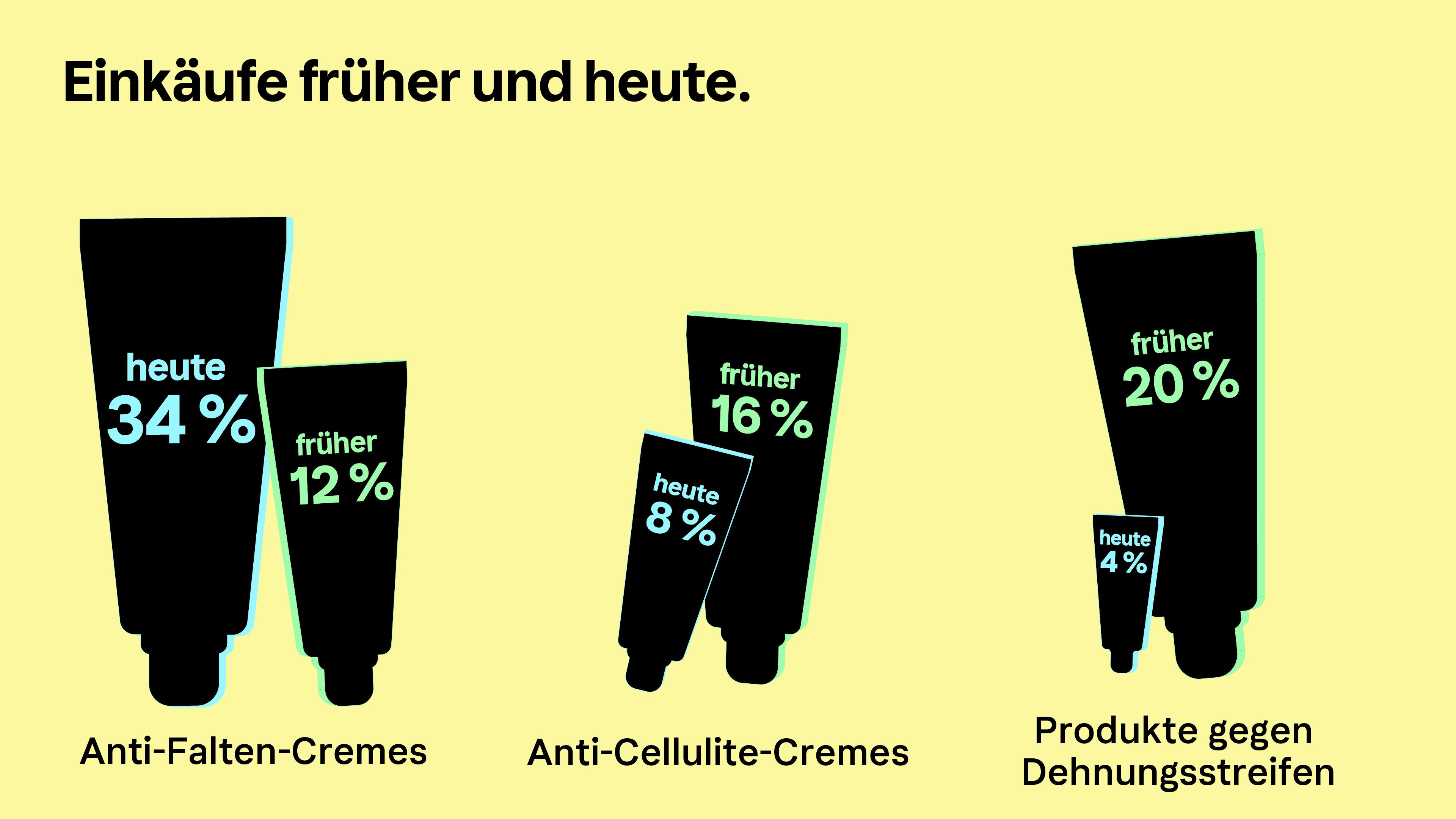 Infografik des Klarna Trendreport Beauty zum Thema Anti-Falten-Cremes