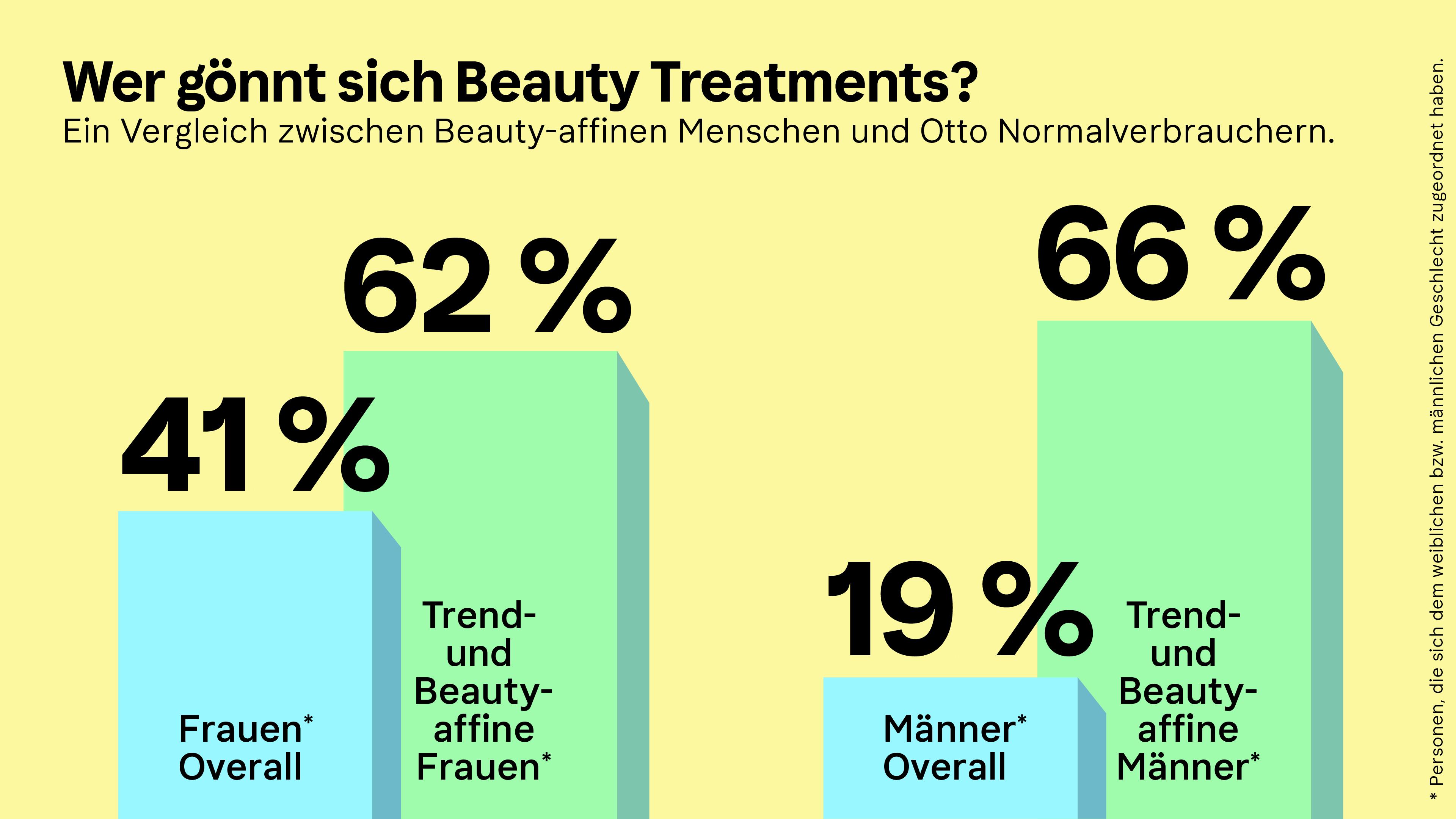 Infografik des Klarna Trendreport Beauty zum Thema Beauty Treatments