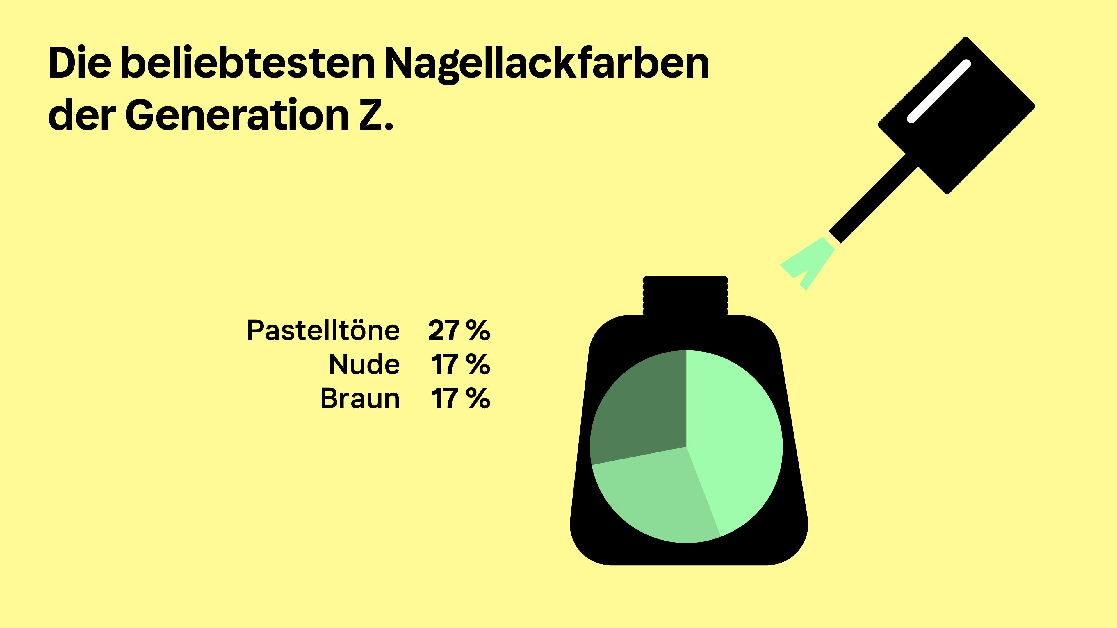 Infografik des Klarna Trendreport Beauty zum Thema beliebteste Nagellackfarben der Gen Z