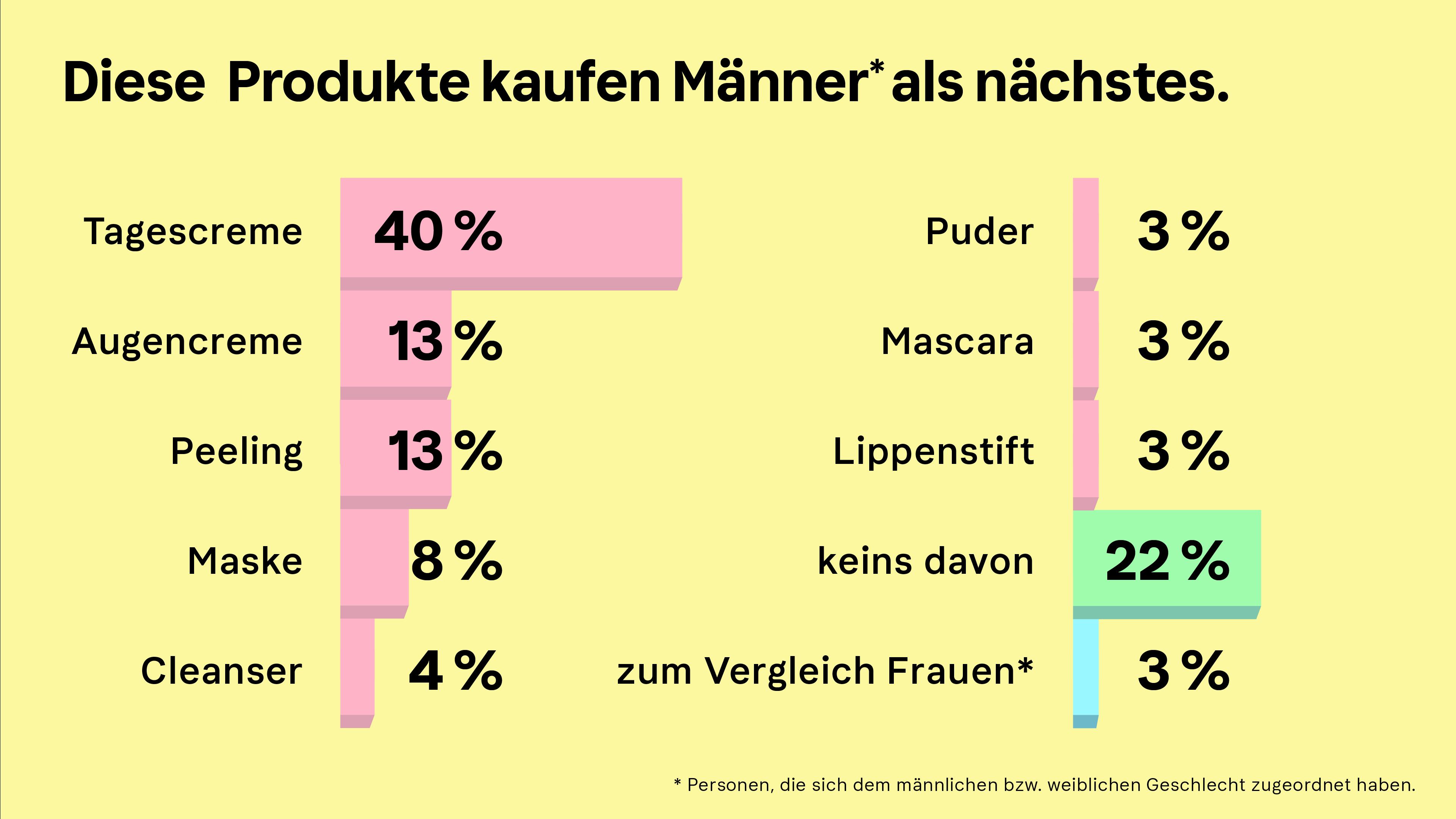 Infografik des Klarna Trendreport Beauty zum Thema Männerkosmetik