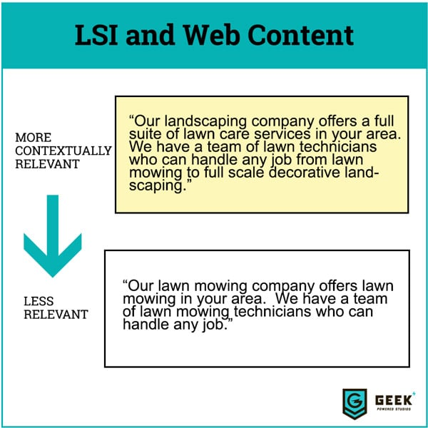 how latent semantic indexing works with content writing