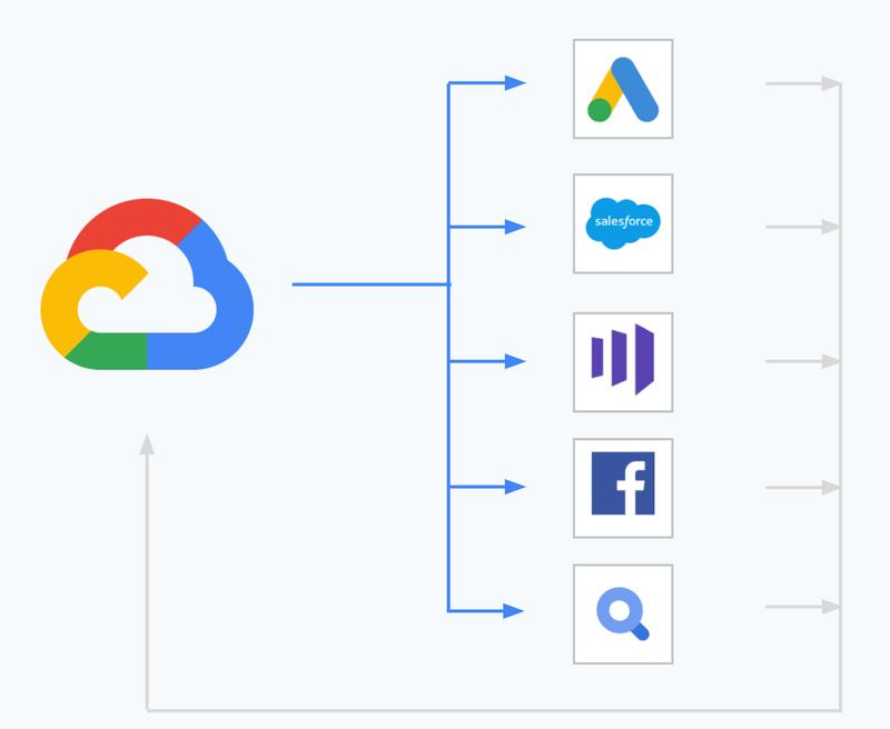 Data Warehouse sending data to Marketing Platforms