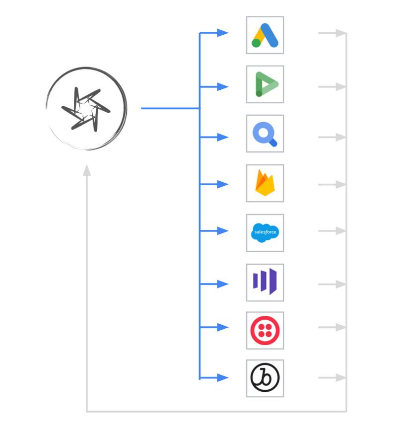 Flywheel sends data to marketing platforms