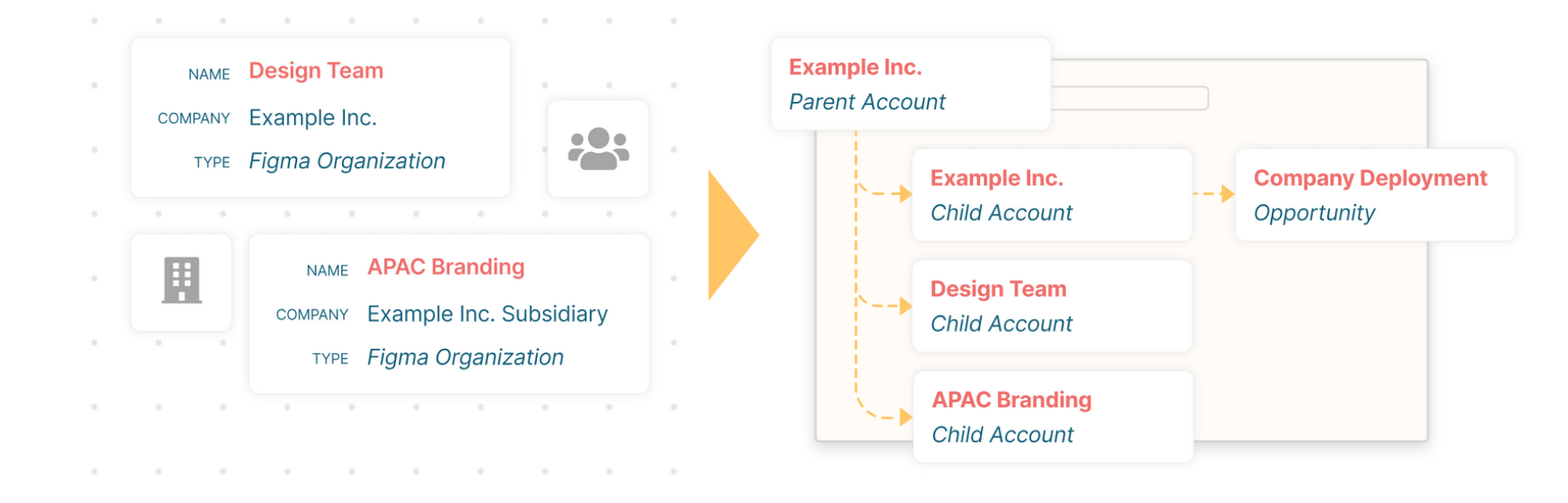 Figma hierarchy of accounts illustration