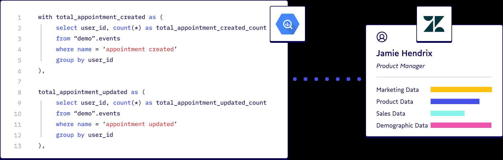 Illustration of SQL BigQuery language displayed as a user profile.