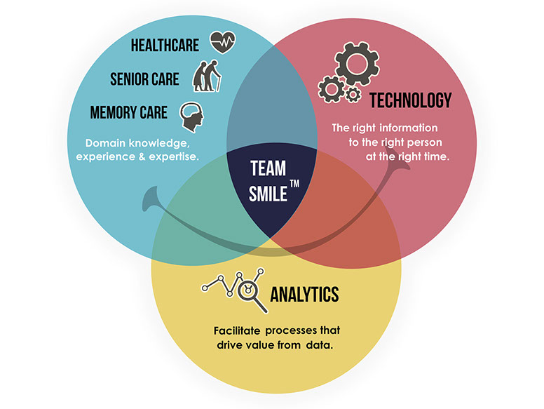 Team Smile infographic
