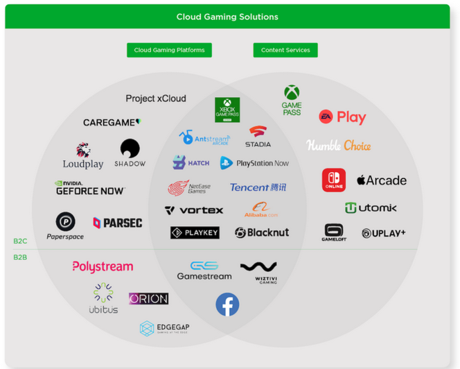 NewZoo chart on cloud gaming players