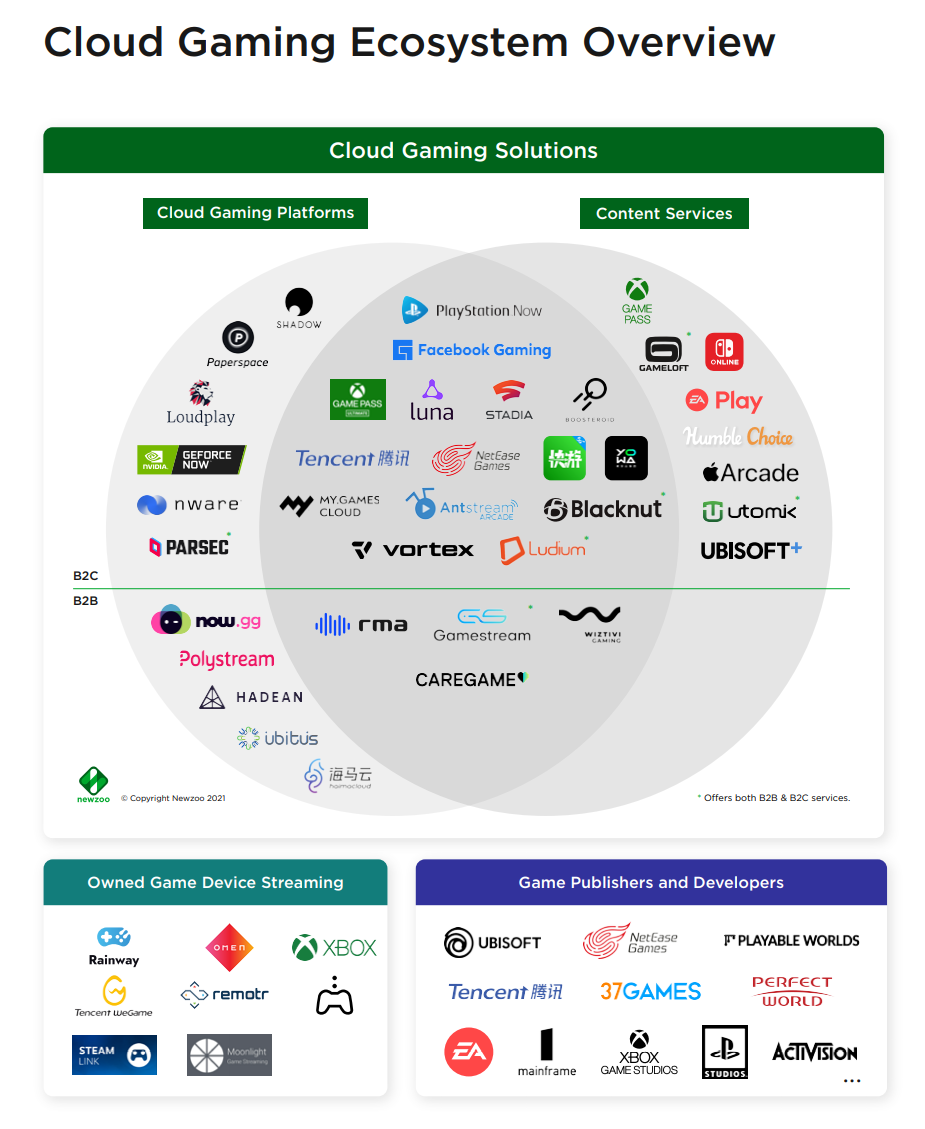 NewZoo's Global Cloud Gaming Report 2021