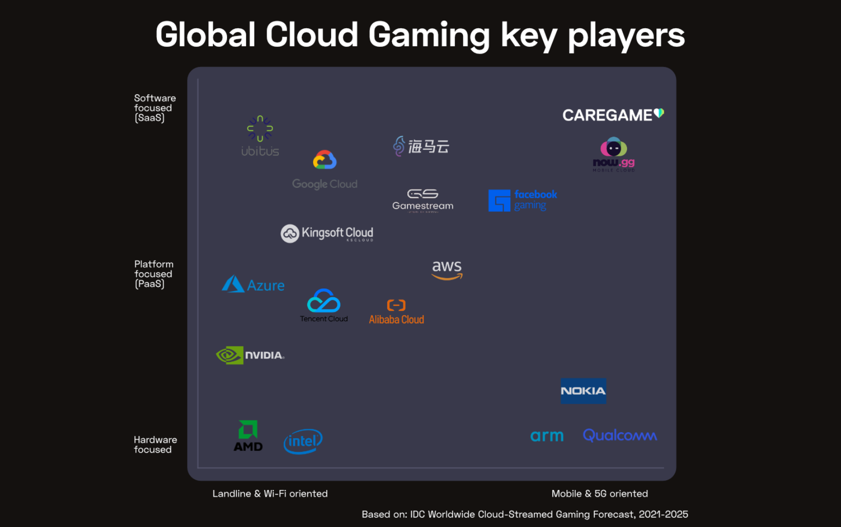 IDC report Global Cloud Gaming key players infography