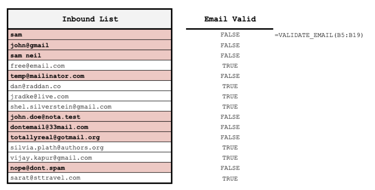 Validate text is valid email format, top-level domain, and not from a spam domain.