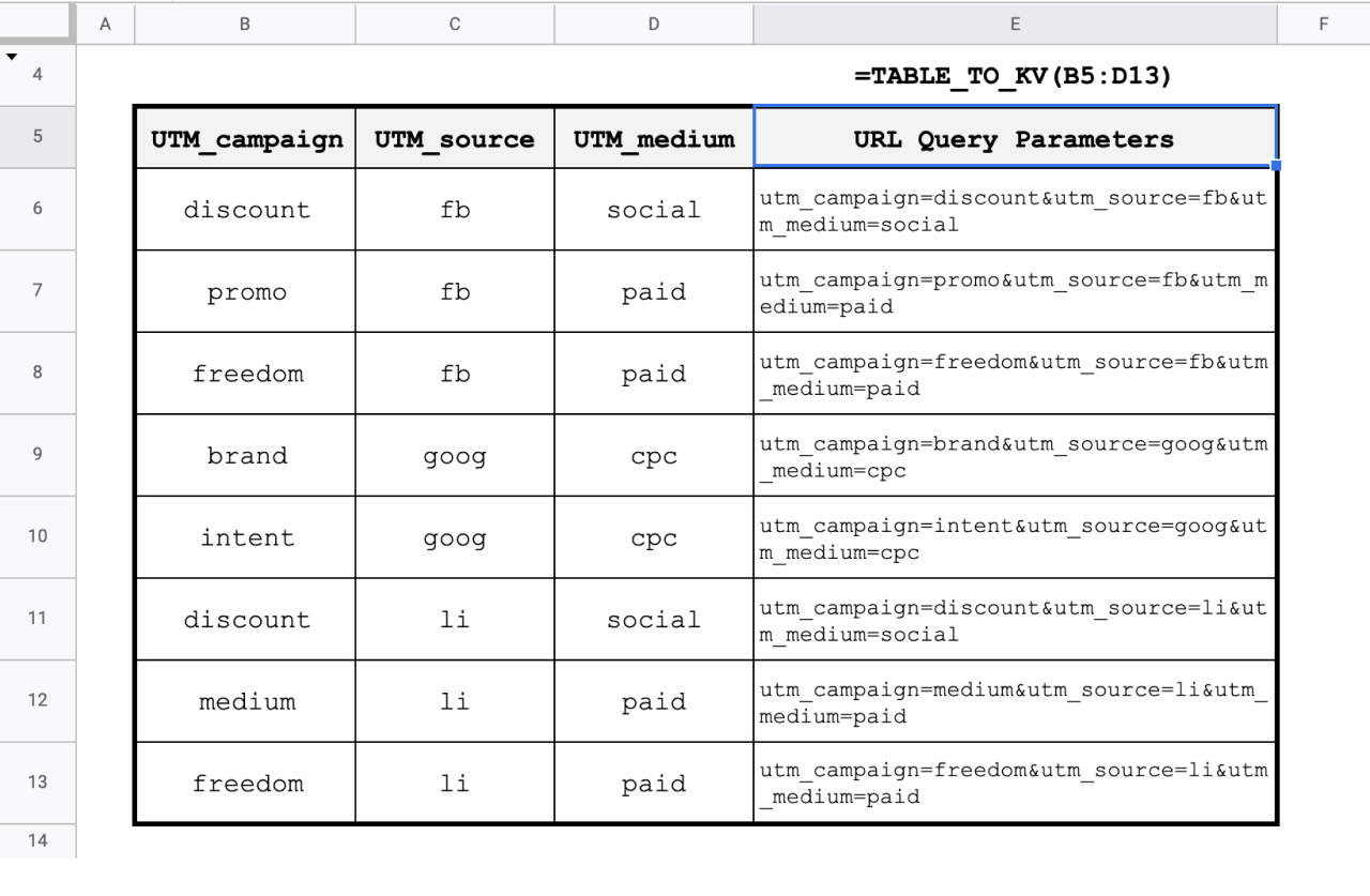 Convert a table of data into properly encoded key and value strings for passing parameters on a URL or elsewhere.