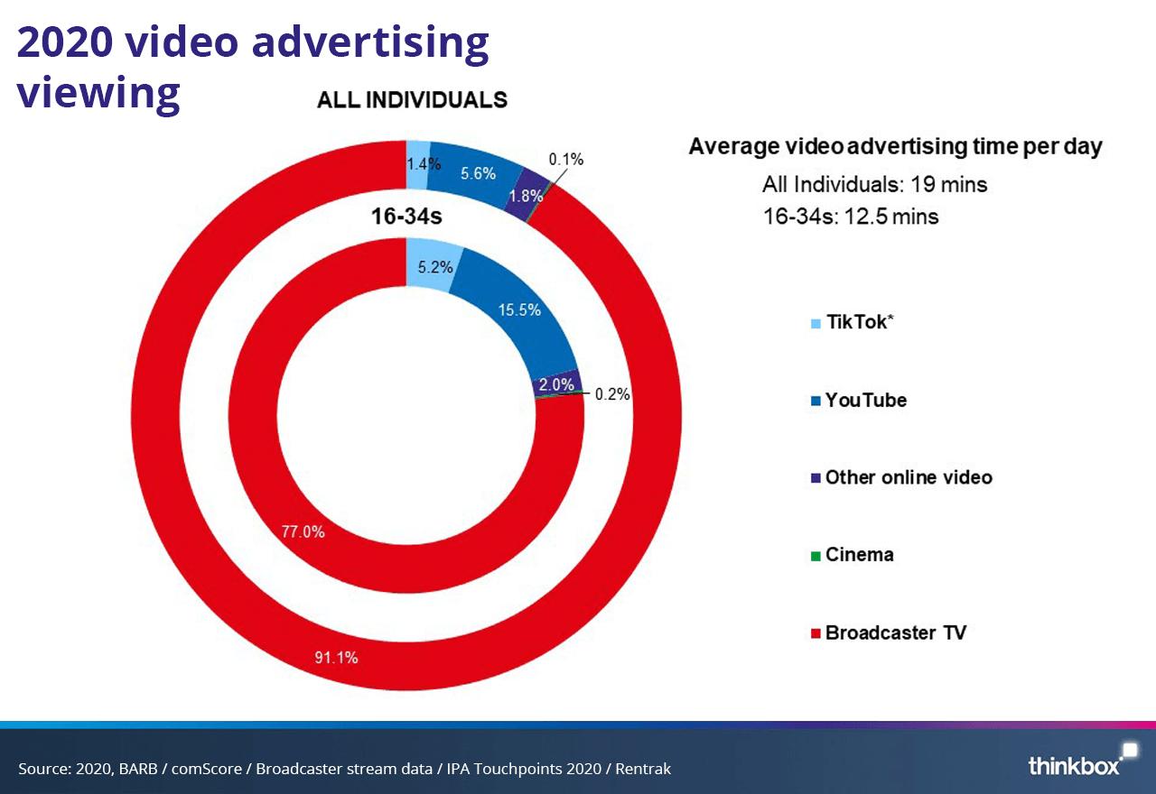 Die Werbung konzentriert sich aber weiterhin auf TV