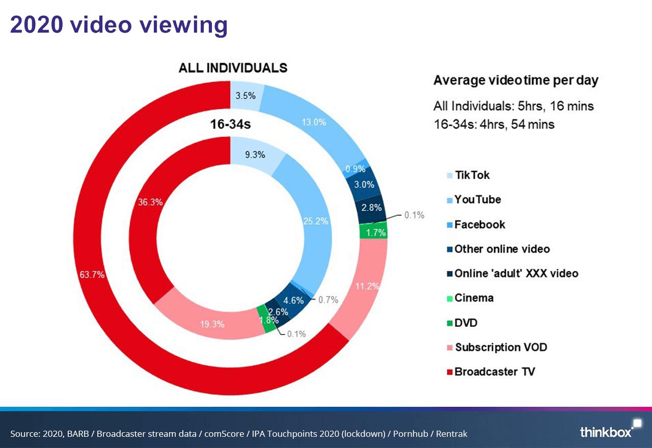 """Junge Menschen schauen deutlich weniger """"Fernsehen"""""""