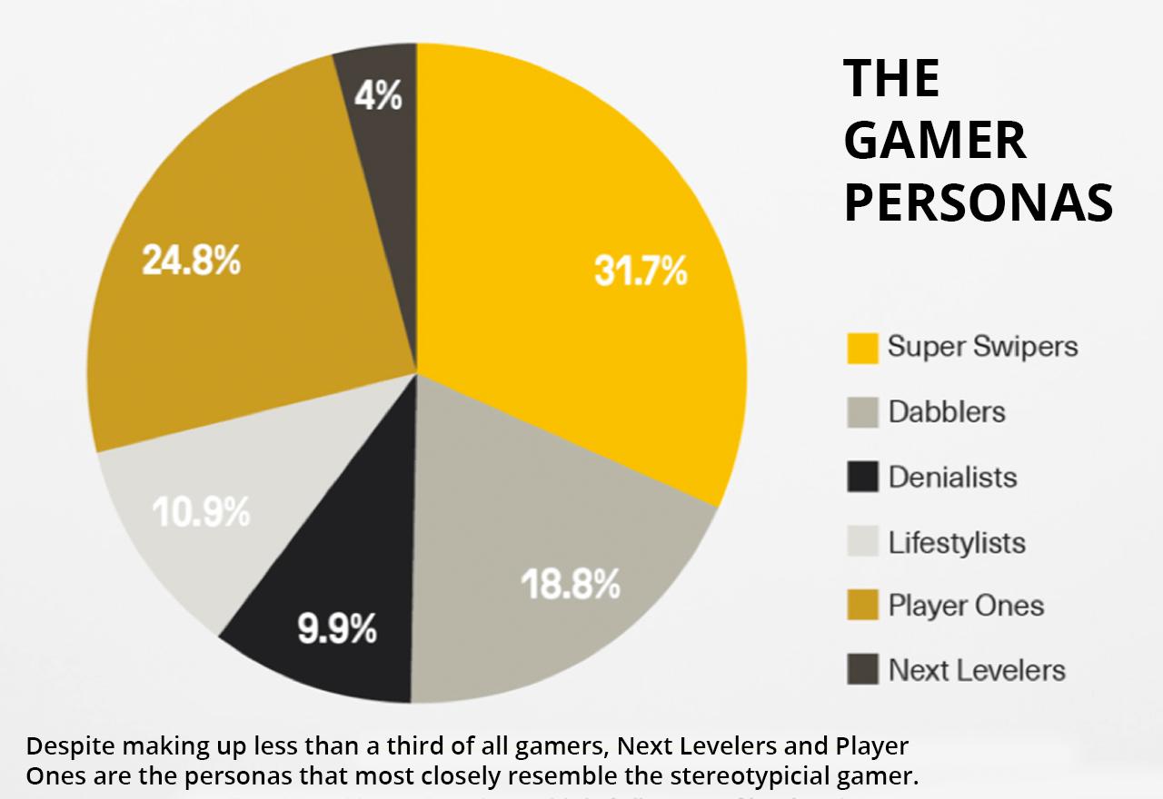 Gamer sind nicht gleich gamer
