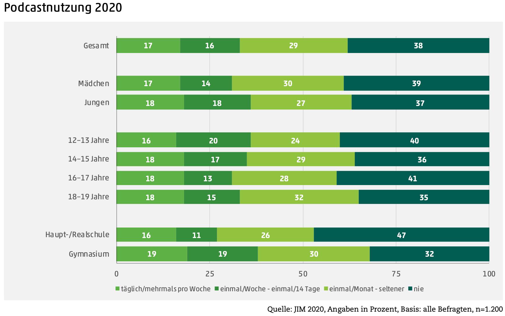 Podcasts haben 2020 einen große Boom erlebt - und das auch unter Jugendlichen. 62% von ihnen hören Podcasts, ein Drittel sogar mindestens wöchentlich.