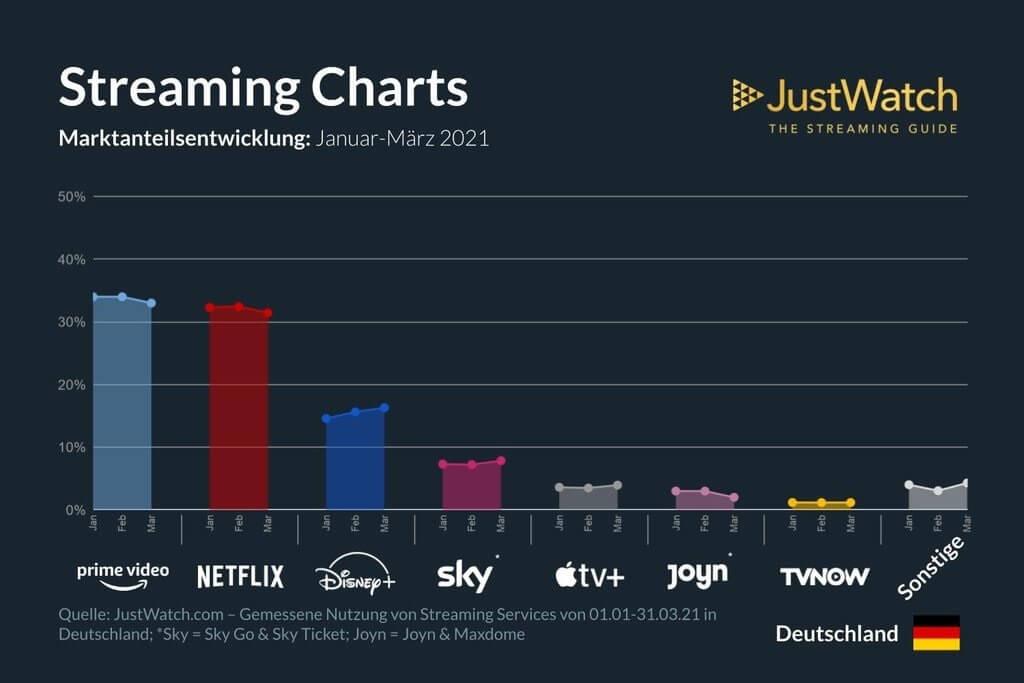 In Deutschland liegt Disney+ bei den Streaming-Anbietern noch deutlich hinter Amazon Prime Video und Netflix. Allerdings haben die beiden großen im ersten Quartal 2021 leicht an Marktanteil verloren, während Disney+ weiter anwuchs.