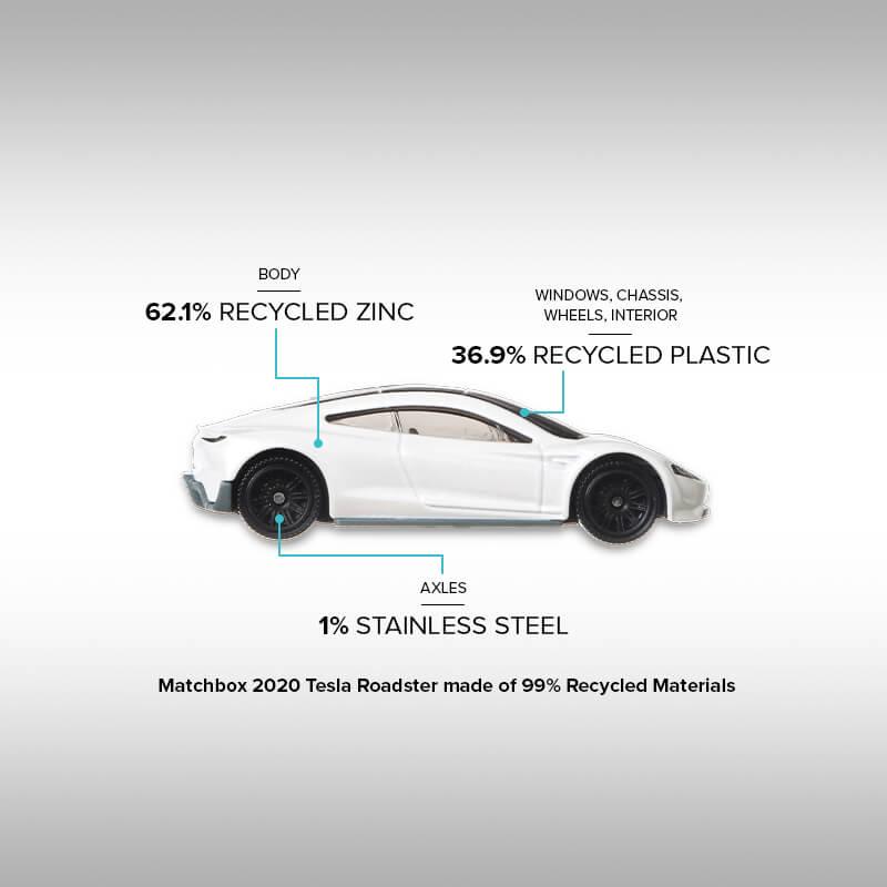 """Im Rahmen der Umweltschutz-Offensive von Mattel gibt es den Tesla Roadster von Matchbox aus 99% wiederverwerteten Materialien. Für Fans von Barbie gibt es die Kollektion """"Barbie loves the Ocean"""" aus 90% Kunststoff, der in Meeresnähe gesammelt wurde."""