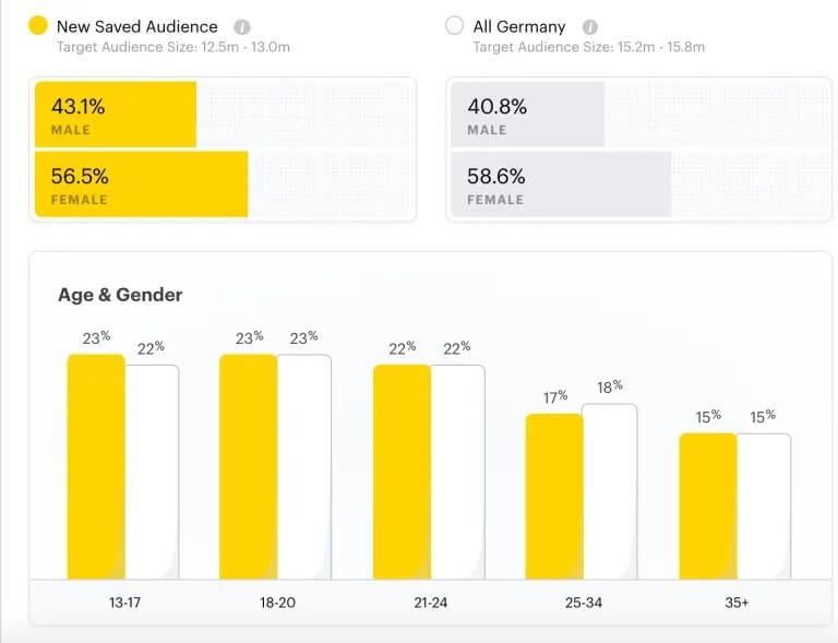 Snapchat hat allein in der vergangenen sechs Monaten über 30 Millionen neue Nutzer hinzugewonnen. In Deutschland ist fast ein Viertel der Nutzer:innen minderjährig - wobei Kinder unter 13 nicht ausgewiesen werden.