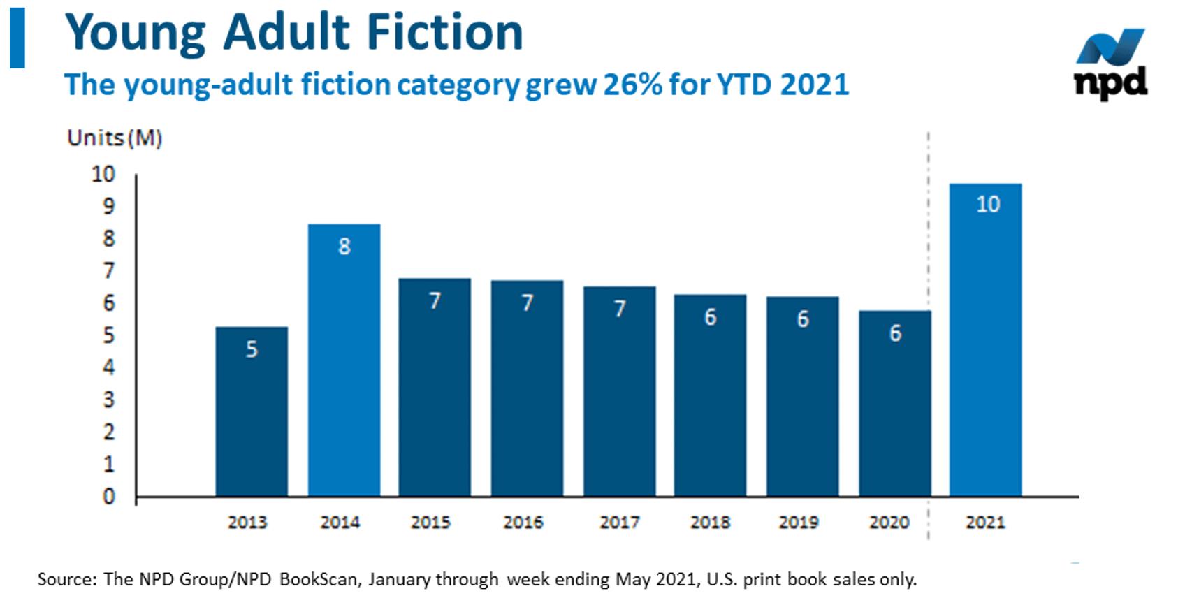 """Laut Marktforschungsinstitut NPD wurden in den USA im ersten Quartal 2021 mehr Bücher des Genres """"Young Adult Fiction"""" verkauft als seit Jahren im Vergleichszeitraum. Eine Erklärung sieht NPD in der Einführung der Rubrik #BookTok auf TikTok Anfang zu Jahres - die zwei meistverkauften Titel des Genres sind nämlich keine Neuerscheinungen sondern ältere Bücher, deren Nutzer-Vorstellungen auf TikTok millionenfach angeschaut und diskutiert wurden."""