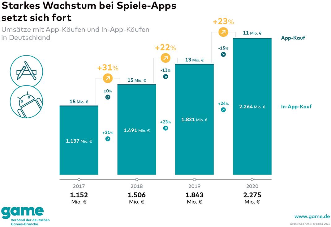 Während der Umsatz mit App-Käufen rückläufig ist, haben sich In-App-Käufe zwischen 2017 und 2020 knapp verdoppelt, was insgesamt zu einem sehr starken, konstanten Wachstum bei Spiele-Apps führt.