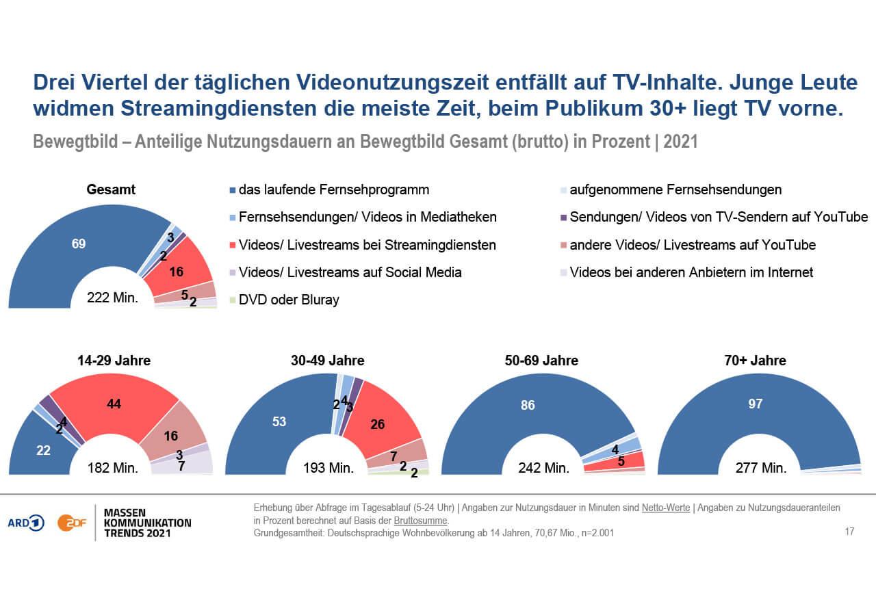 Während bei Unter-30-Jährigen fast 80% der Videonutzungszeit auf digitale Anbieter wie Streamingdienste und YouTube entfallen, verbringen die Älteren noch die meiste Zeit mit Fernsehen.