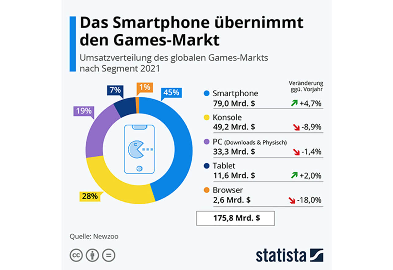 Fast die Hälfte des globalen Umsatzes mit Videospielen entfällt mittlerweile auf Smartphones.