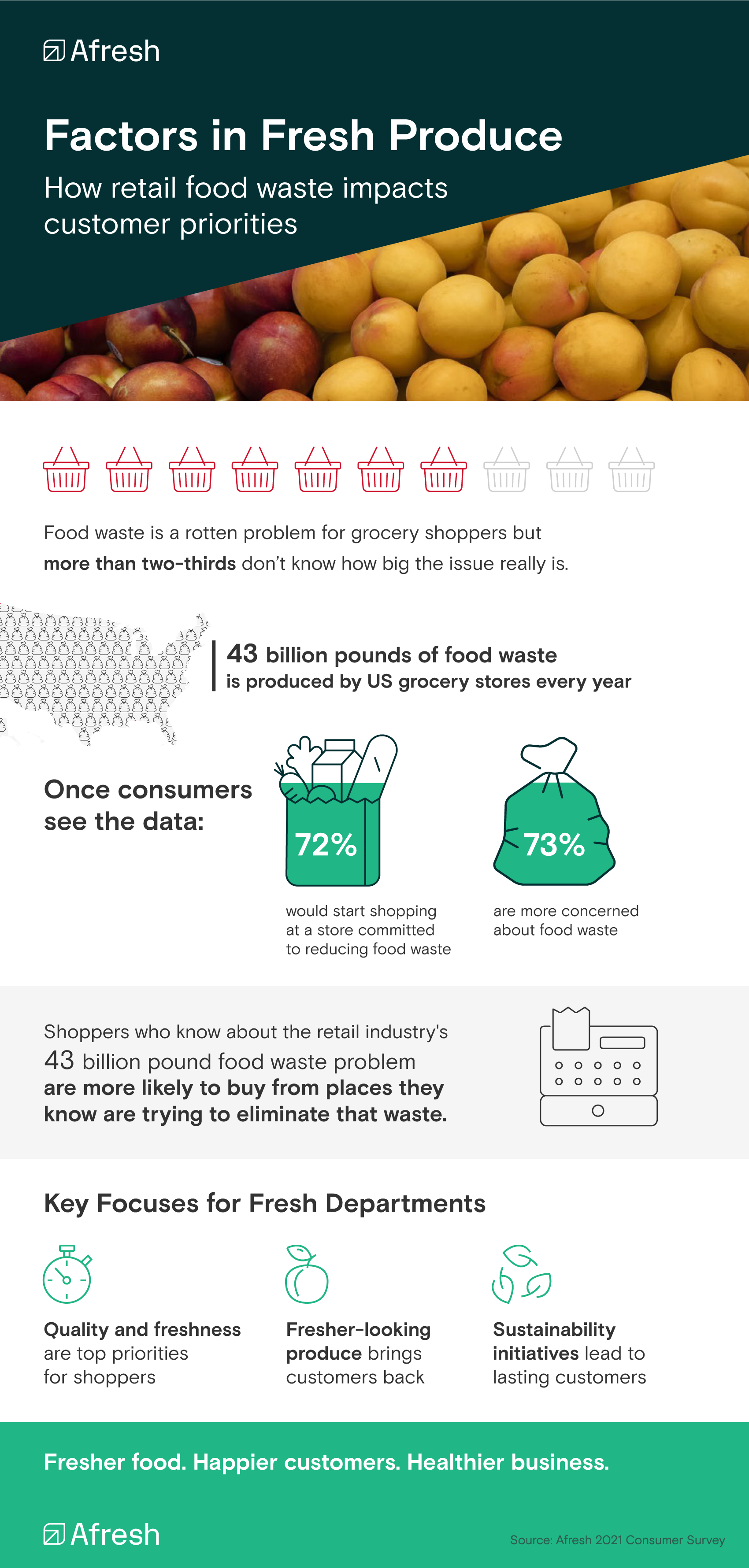 Factors in Fresh Produce: Food Waste and Customer Perceptions infographic