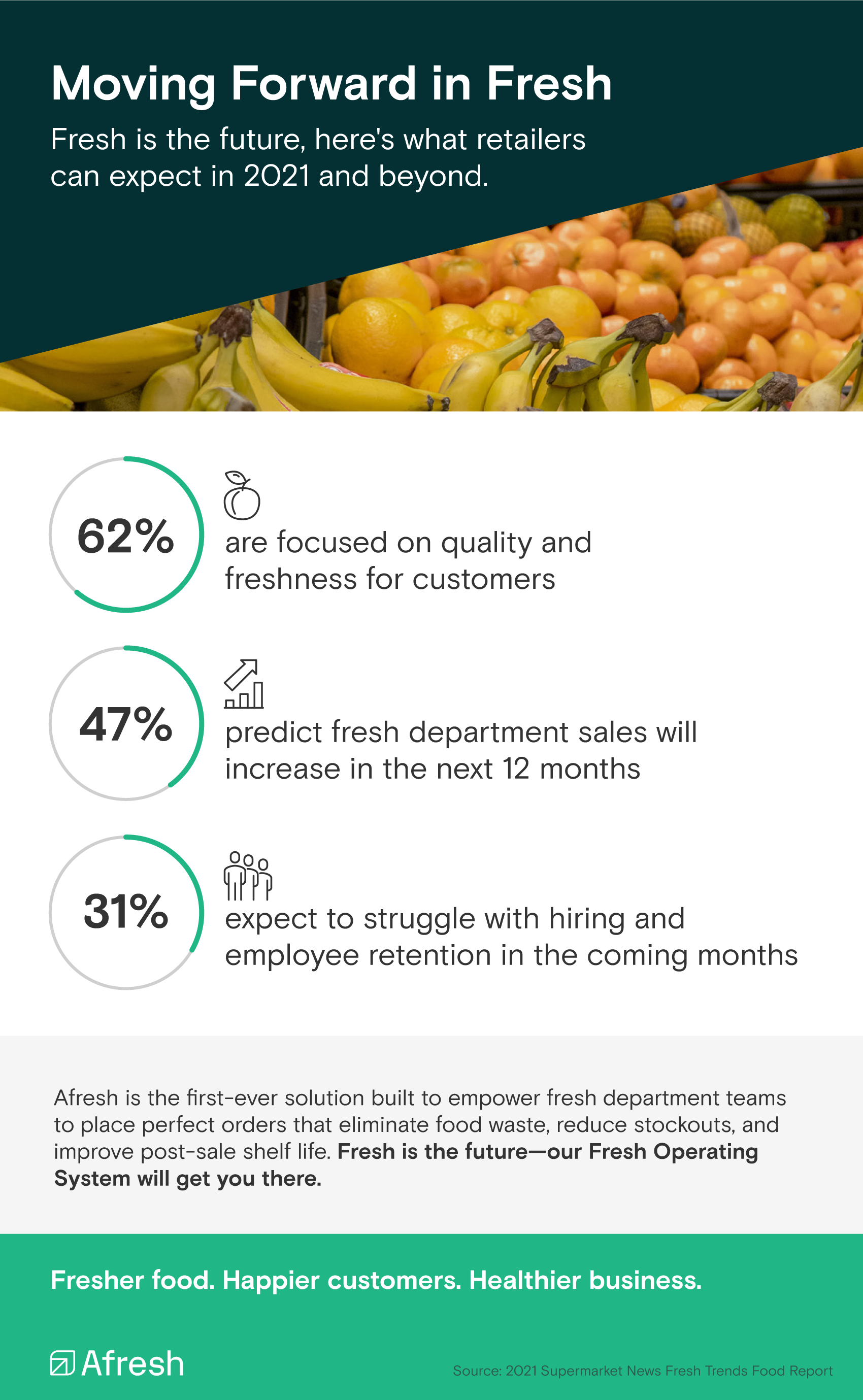 Moving Forward in Fresh Infographic