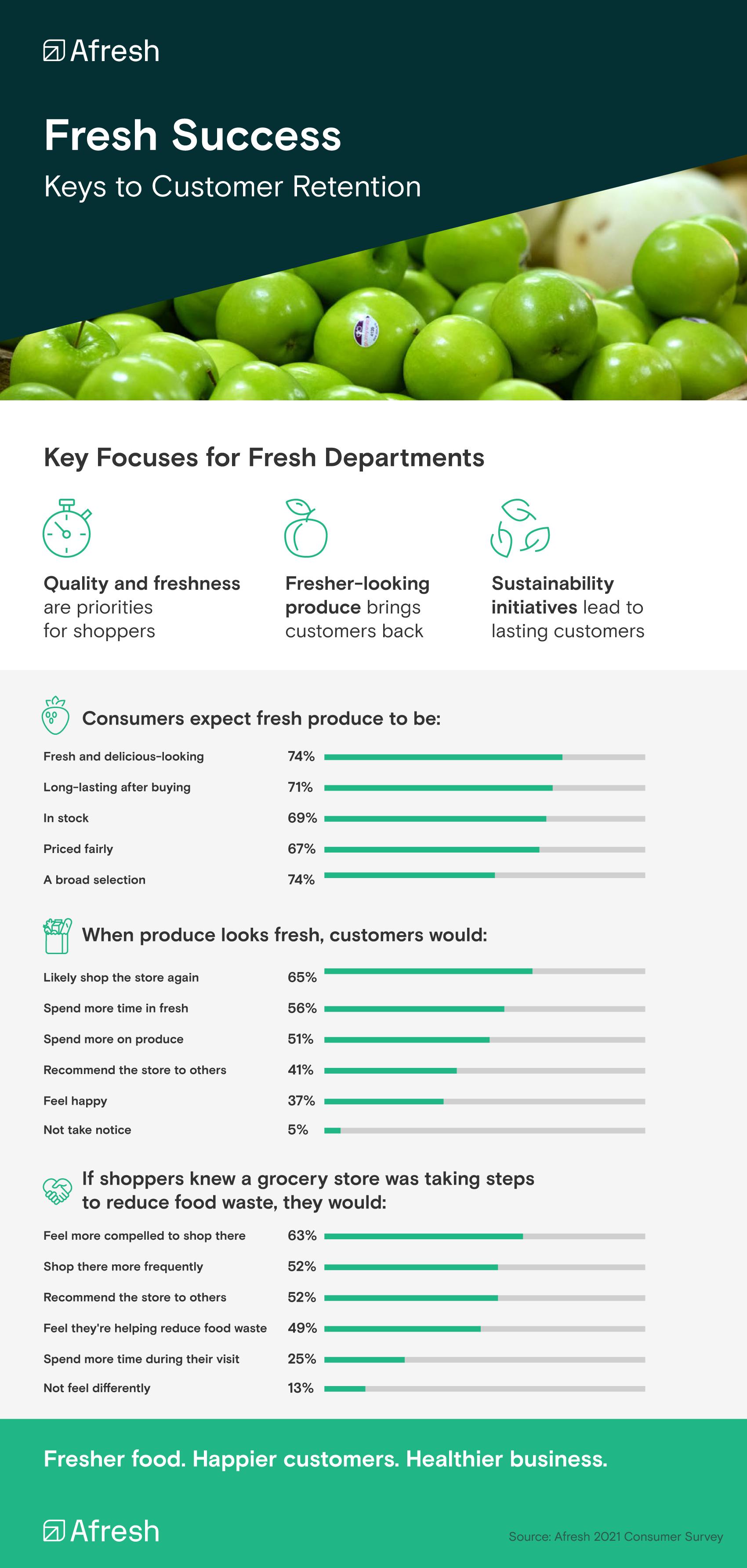 Fresh Success: Keys to Customer Retention infographic