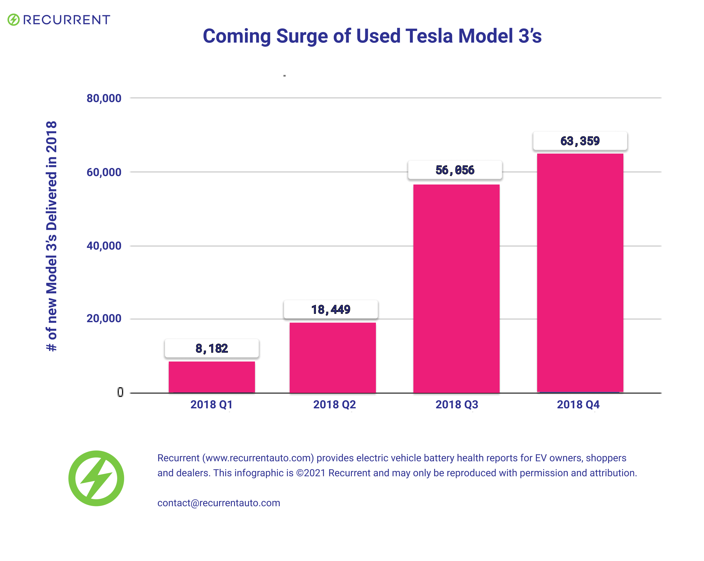 A surge of used Model 3 from Tesla