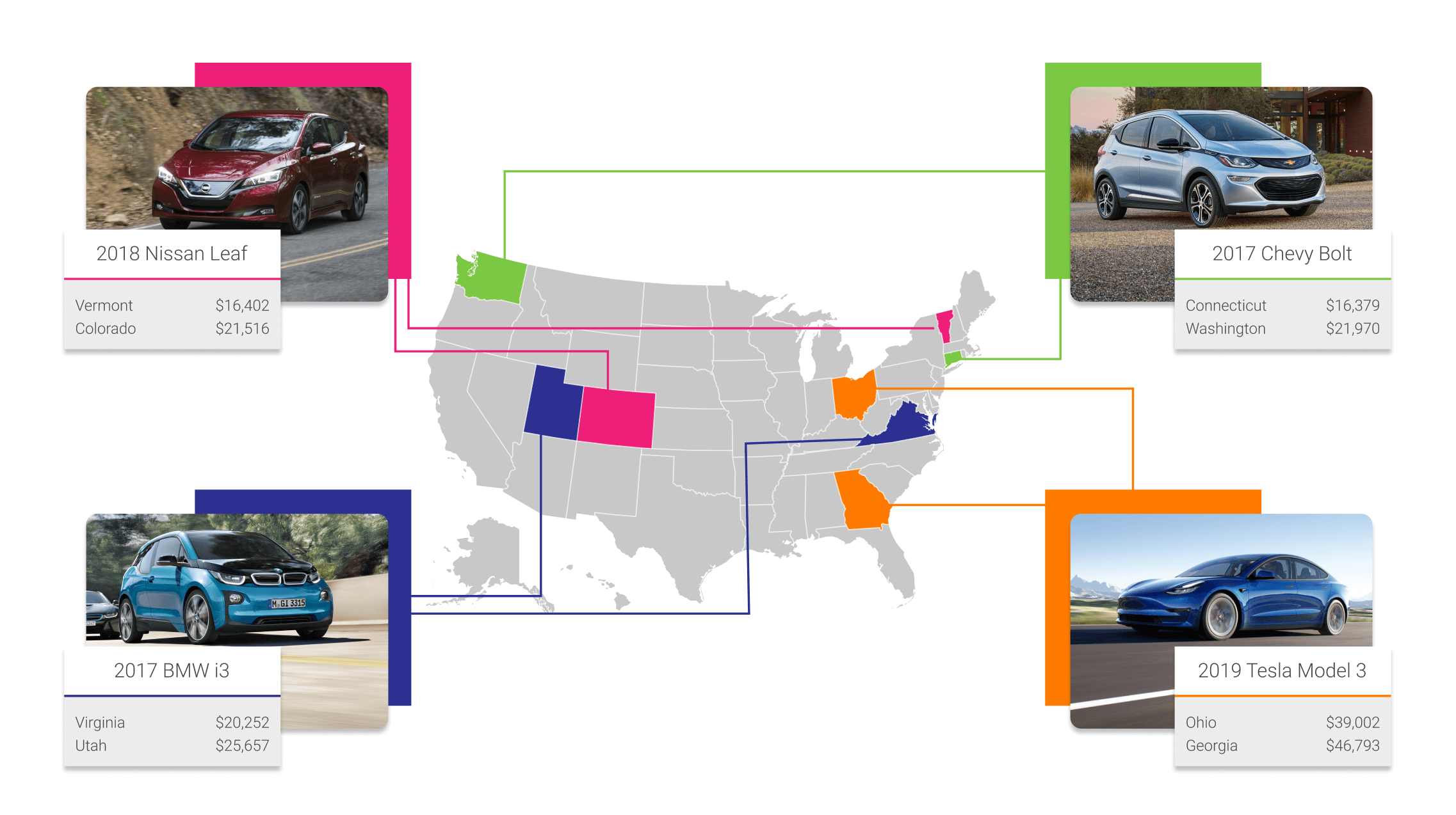 EV prices vary by US state