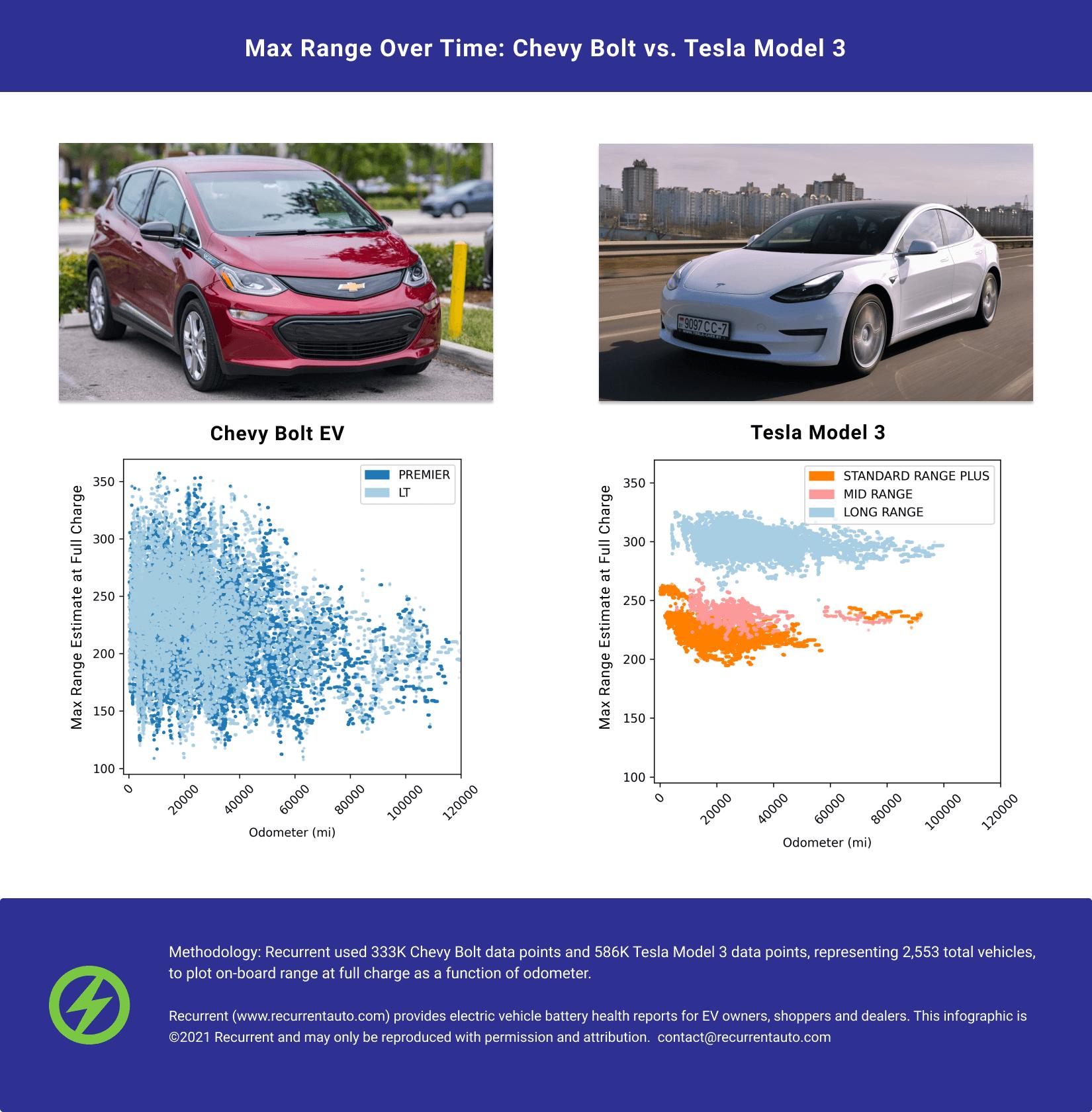 Comparing Tesla Model 3 vs Chevy Bolt Range