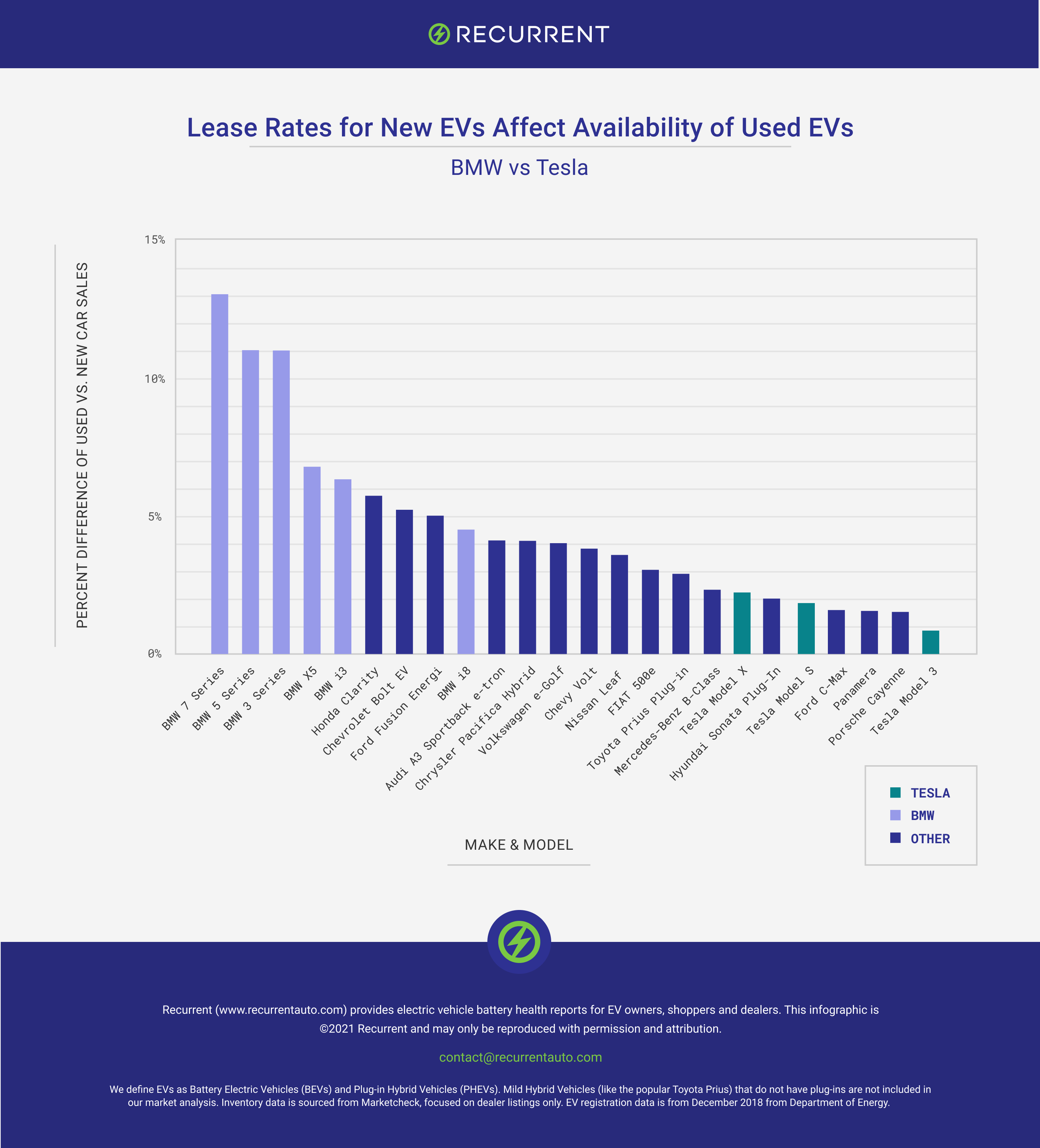 How lease rates affect used EV availability