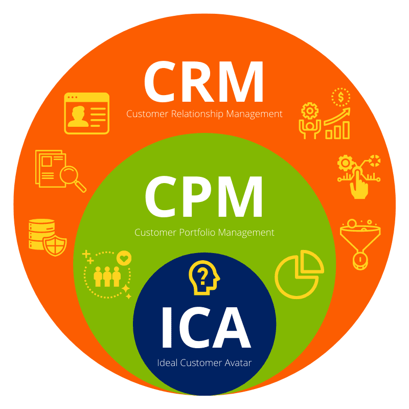 nonprofit consultants near me with CRM
