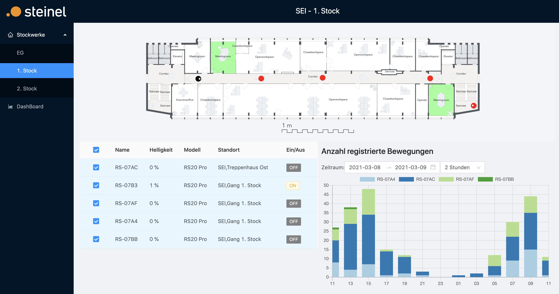 Sensor Data Visualization