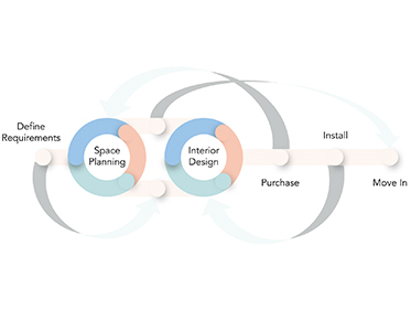 The Dreaded Design Cycle - Does it have to be that way?