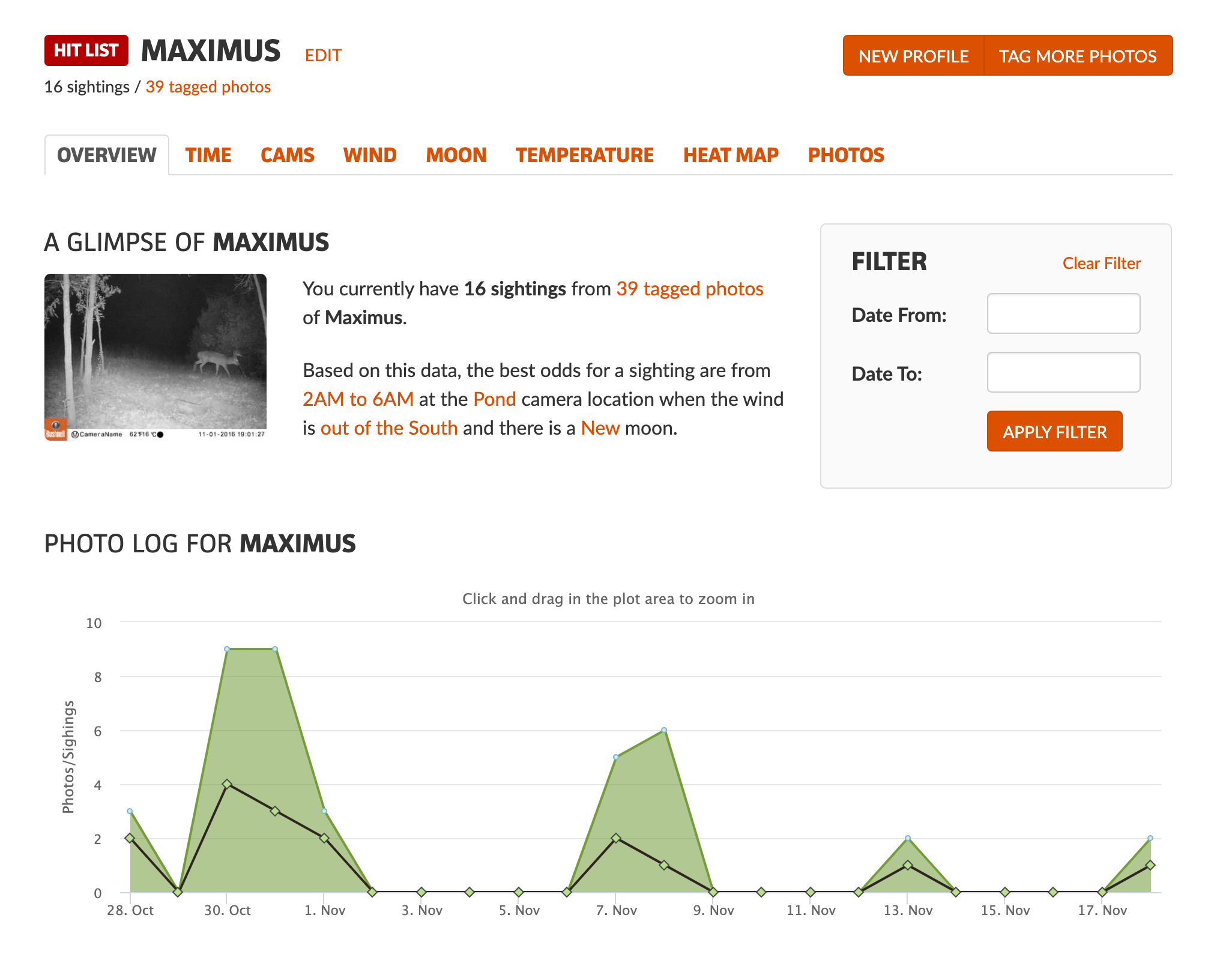 Profile of animal showing sightings vs the number of photos.