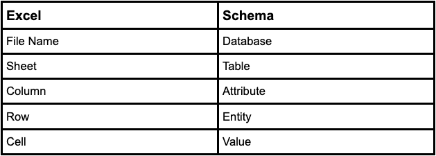 using SQL expansion upsell startup