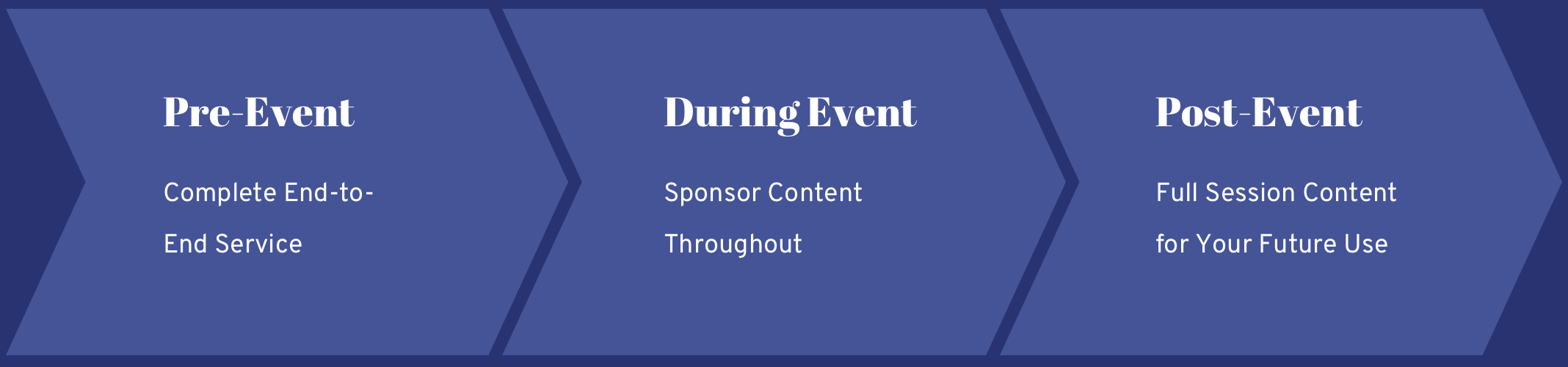 """Banner image with 3 arrows pointing to the right, reading, """"Pre-Event, Complete End-to-End Service,"""" """"During Event, Sponsor Content Throughout,"""" and """"Post Event, Full Session Content for Your Future Use."""""""