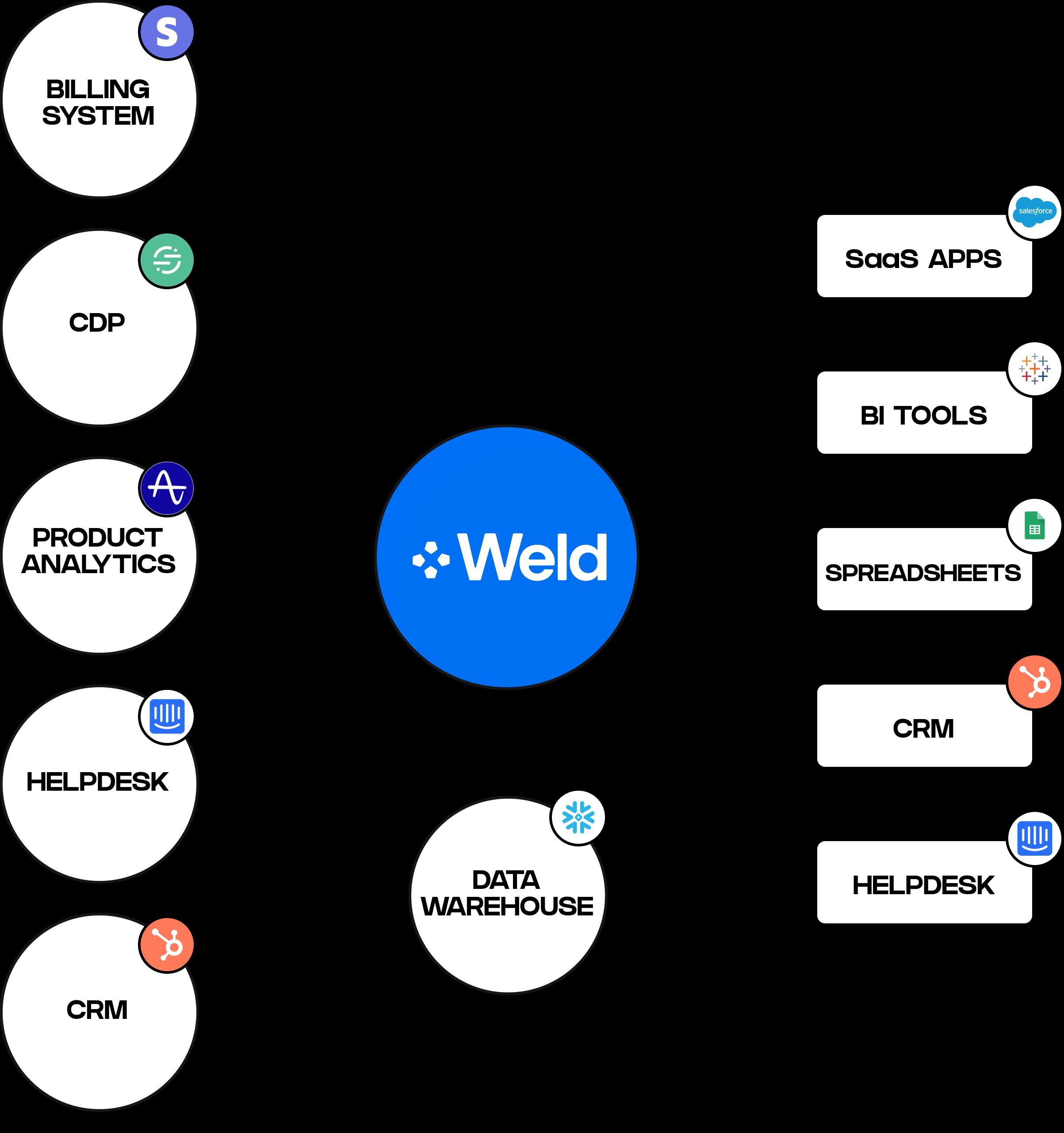 Weld Data Platform